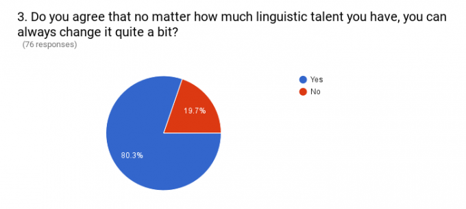 Can change linguistic talent